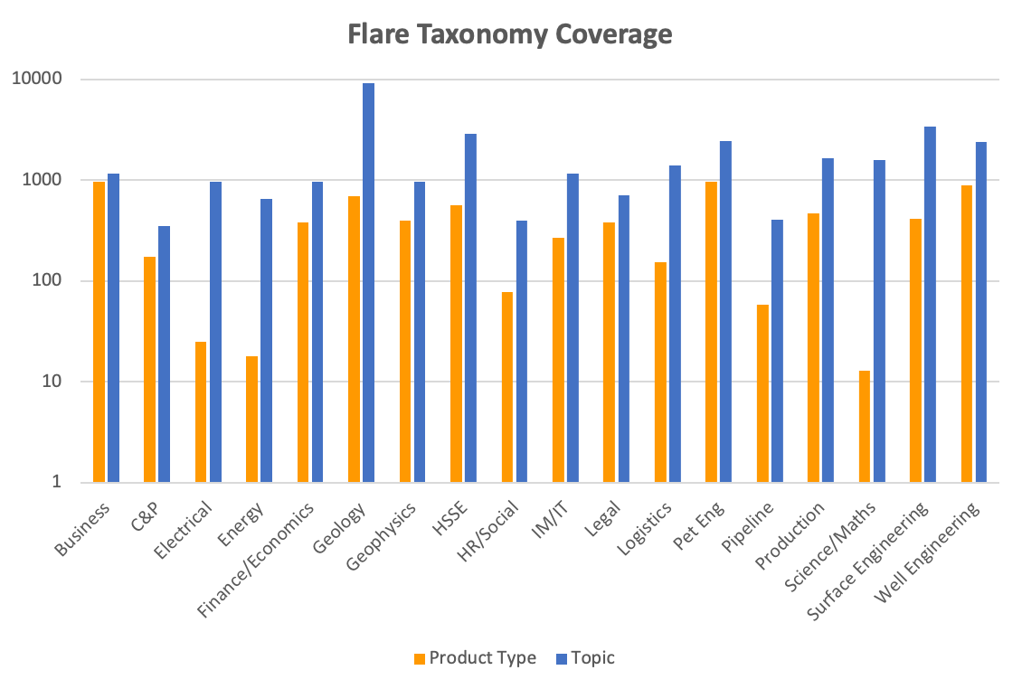 Flare Taxonomy Coverage