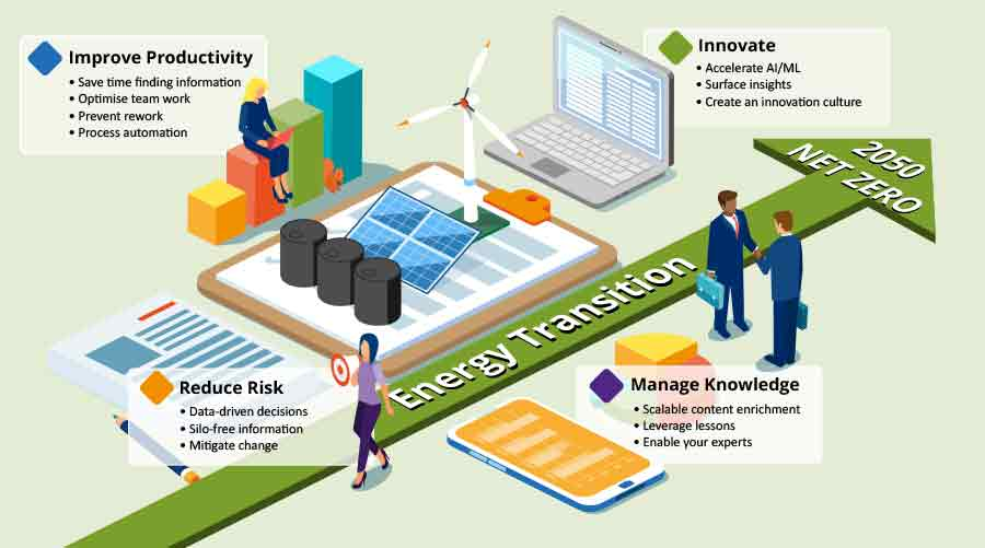 Intelligent search for net zero energy transition